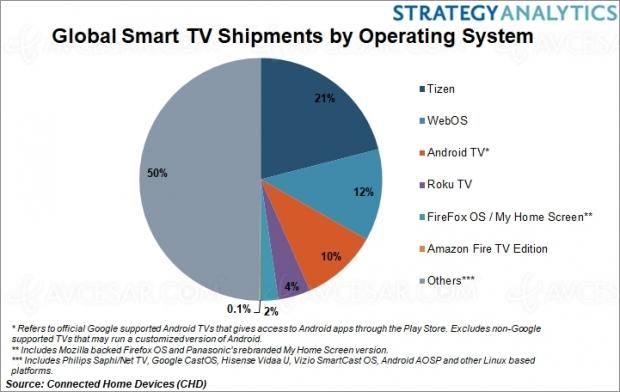Samsung avec Tizen en tête des OS sur Smart TV