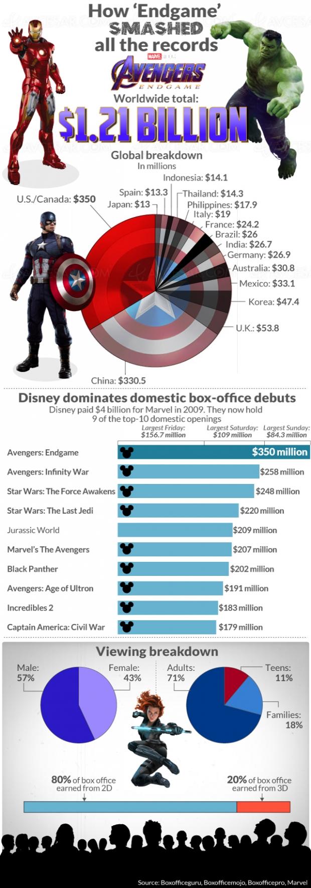 Avengers : Endgame pulvérise les records d'entrées cinéma
