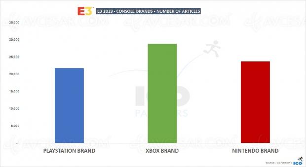 Bilan PlayStation, Switch, Xbox et jeu vidéo : qui a marqué le salon E3 ?