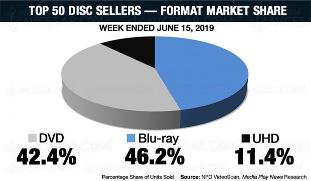 4K Ultra HD Blu‑Ray US : les très bons chiffres de vente de la semaine
