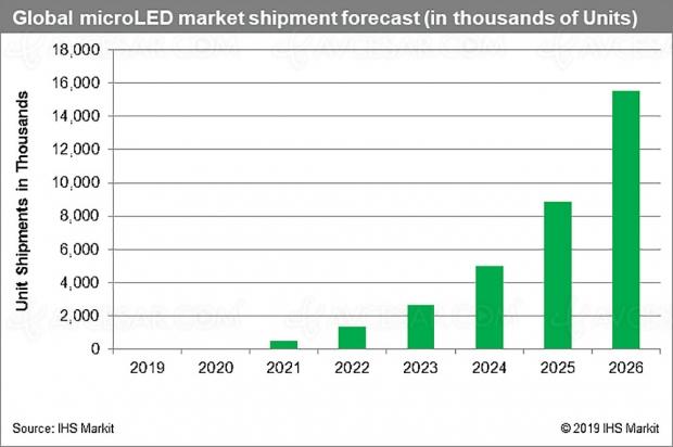 Écrans Micro LED, division des coûts de production par dix d'ici 2026