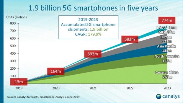 Davantage de smartphones 5G que 4G dès 2023…