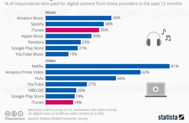 Qui sont les champions de la distribution des contenus numériques ?