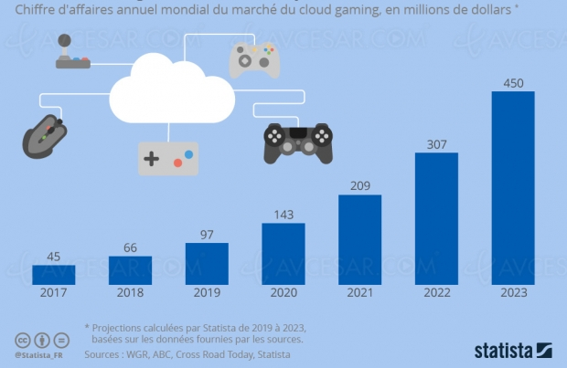 Cloud Gaming, futur mine d'or ?