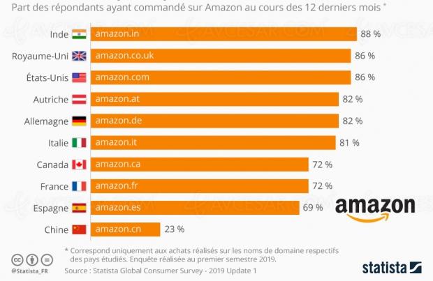 Amazon ? La Chine s'en fiche…