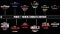 Planning des 12 prochains films Marvel jusqu'en 2022