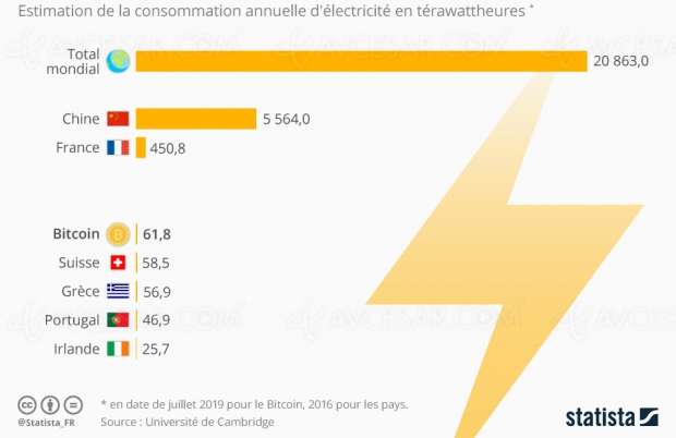 Le Bitcoin consomme plus d'électricité que la Suisse