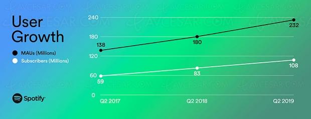 108 millions d'abonnés payants pour Spotify