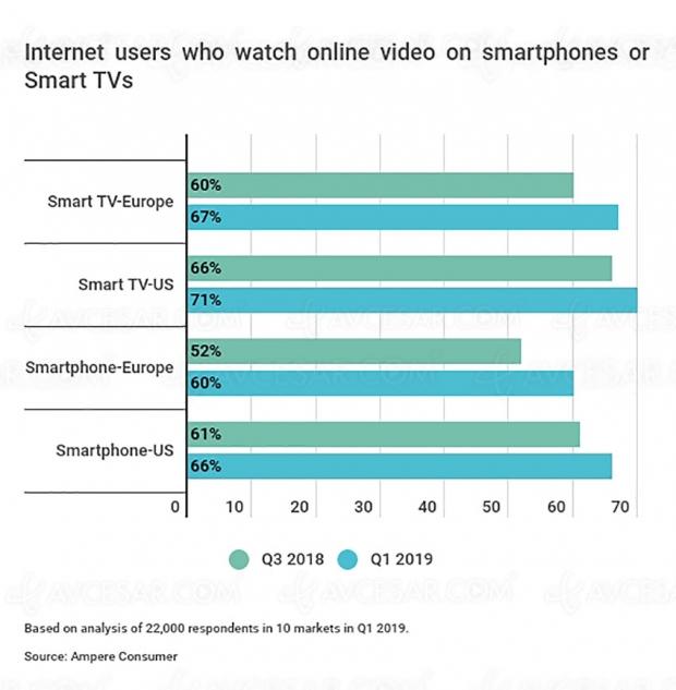 Près de 80% des jeunes regardent de la vidéo en ligne quotidiennement