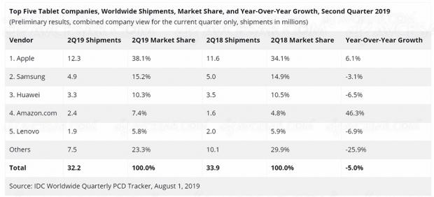 Apple domine le marché des tablettes au deuxième trimestre