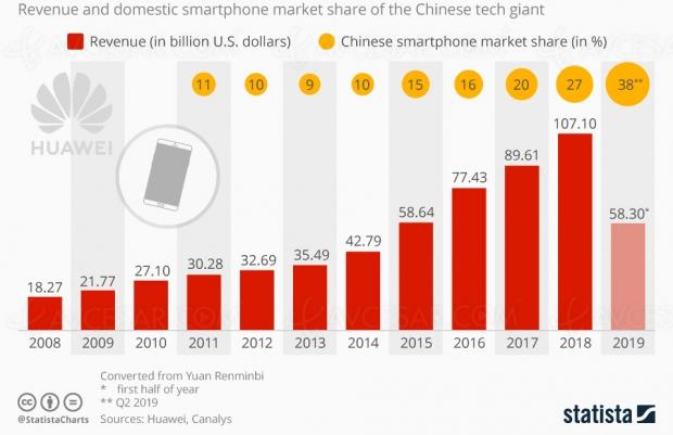 Contre vents et marées, Huawei progresse et semble avoir passé le plus dur