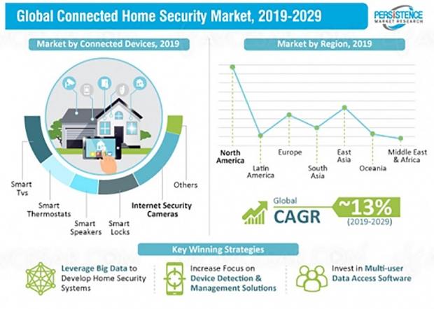 Grosse croissance en vue pour le marché de la sécurité connectée
