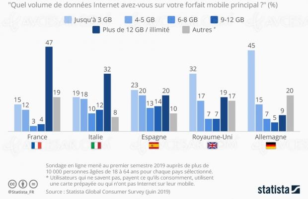 Forfaits internet mobile, la France devant ses voisins européens