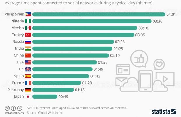 Combien de temps passez‑vous sur les réseaux sociaux ?
