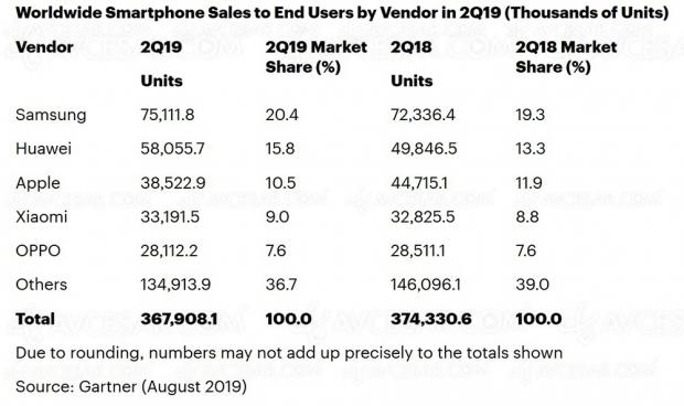 Apple en route pour perdre sa troisième place sur le marché smartphone ?