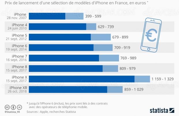 Évolution des prix, de l'iPhone 2007 aux iPhone 11, 11 Pro et Pro Max
