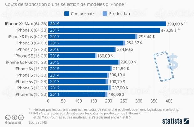 Fabriquer un iPhone, combien ça coûte ?
