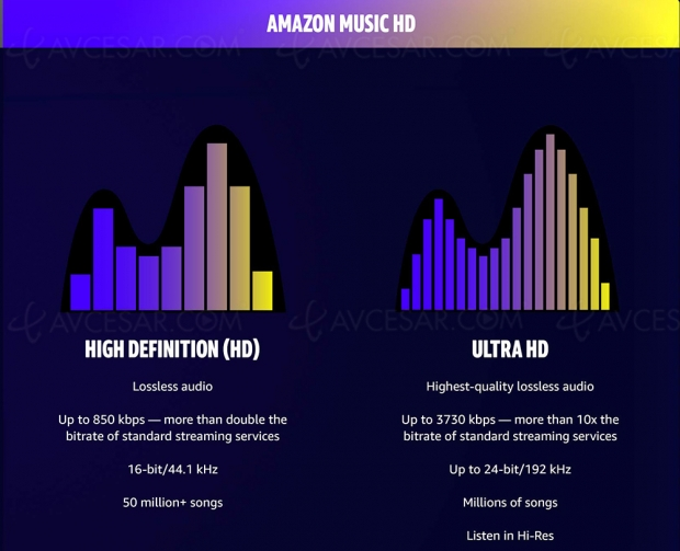 Amazon Music HD : streaming musical HD et Ultra HD