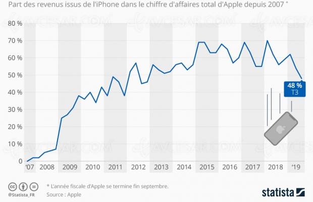 Poids décroissant de l'iPhone dans le chiffre d'affaires d'Apple