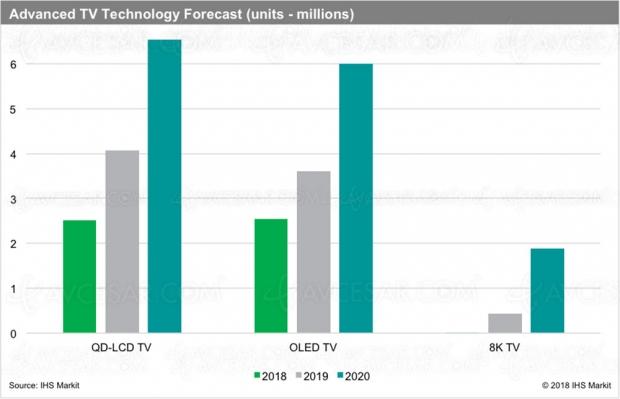 Marché TV 2019 et prévisions 2020 : l'Oled et la 8K progressent, le QLED domine