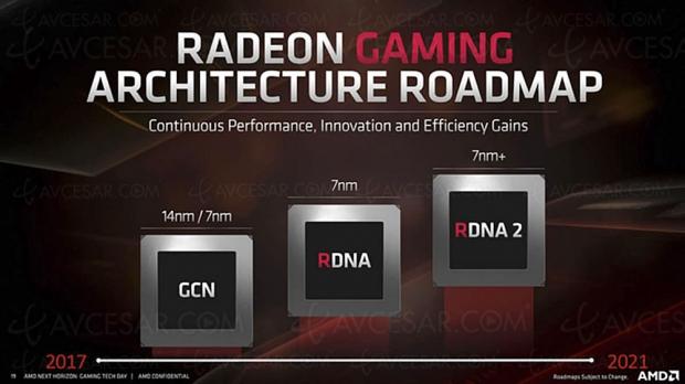 PlayStation 5 et Xbox Scarlett : processeur graphique AMD Big Navi certifié ?