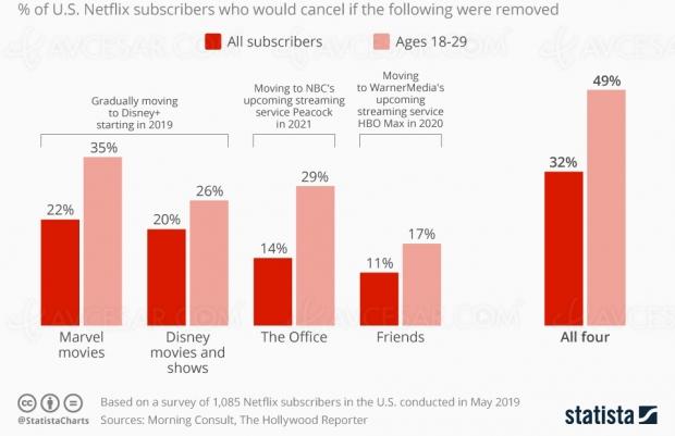 Nouveaux services de streaming : fuite d'abonnés en vue chez Netflix