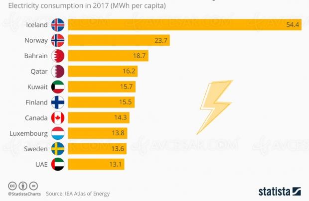 Consommation d'électricité dans le monde, l'Islande championne
