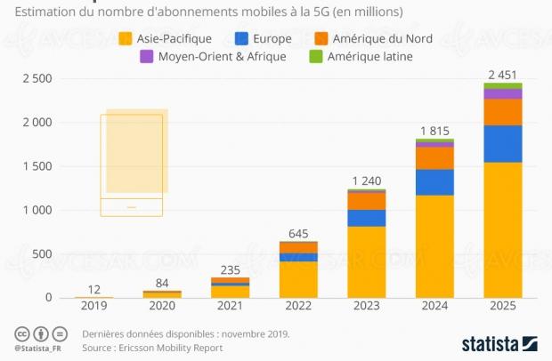 2,6 milliards d'abonnements 5G en 2025