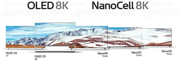 CES 20 > TV Oled et LED NanoCell LG, 8 références Ultra HD 8K dévoilées