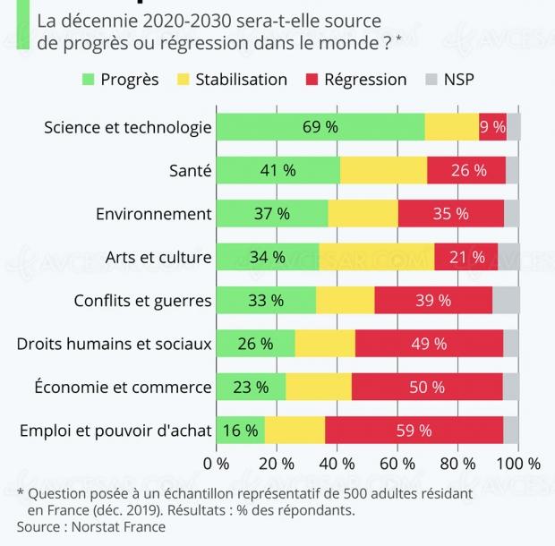Progrès technologiques et prochaine décennie ? Les Français sont positifs !