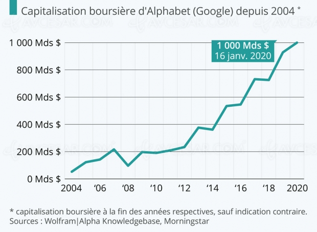 1 000 milliards de dollars pour Google