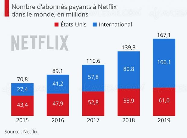 La croissance de Netflix impactée par Disney+ ?