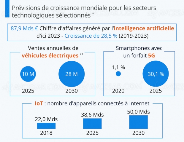 5G, IA, voitures électriques… Forte croissance en vue !
