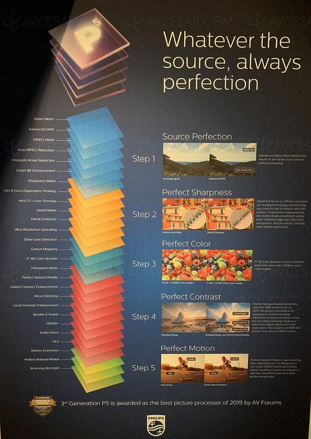 Philips P5 avec fonction Source Perfection 2.0, rendez‑vous en 2021
