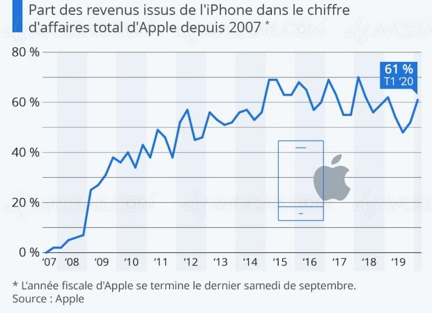 Spectaculaire remontée de l'iPhone dans le chiffre d'affaires d'Apple