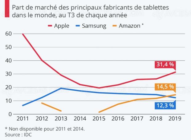Tablettes : Apple toujours leader du marché