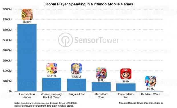 Jackpot pour Nintendo sur mobile : un milliard de dollars