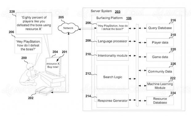 Assistant vocal PlayStation 5 : vers davantage de microtransactions ?