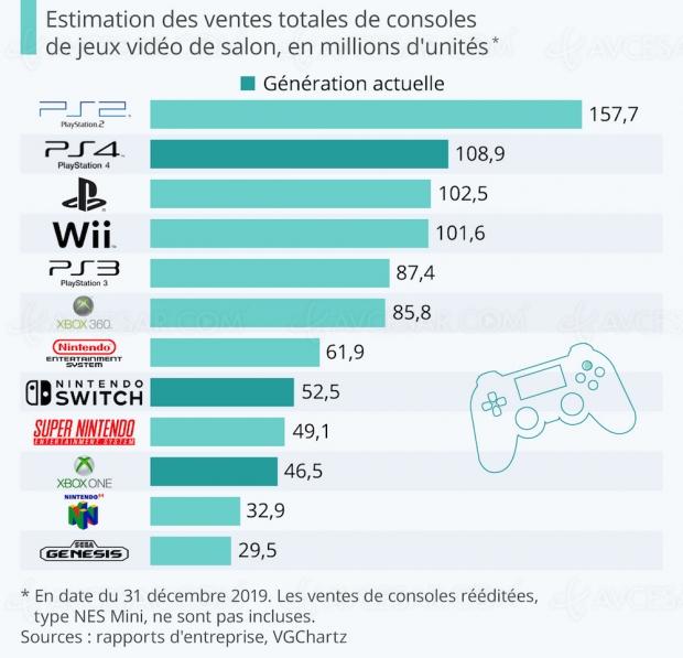 Top consoles les plus vendues de l'Histoire : Sony champion du monde