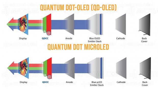 Et si Samsung passait directement aux TV QNED, sans passer par la case QD Oled ?