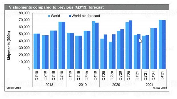 Prévisions marché TV monde : -10% pour 2020 !