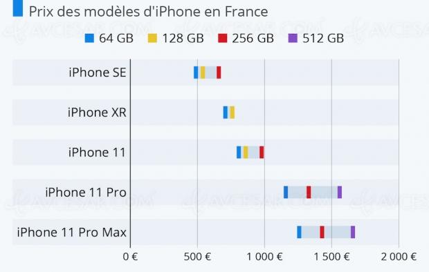 De l'iPhone SE au 11 Pro Max, Apple étend sa gamme de prix