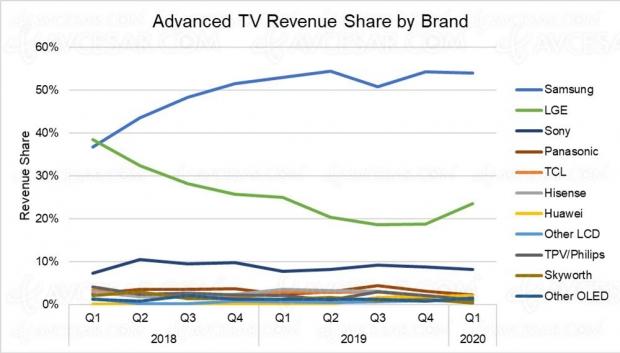 Marché TV monde, Samsung archi‑leader sur les TV premium