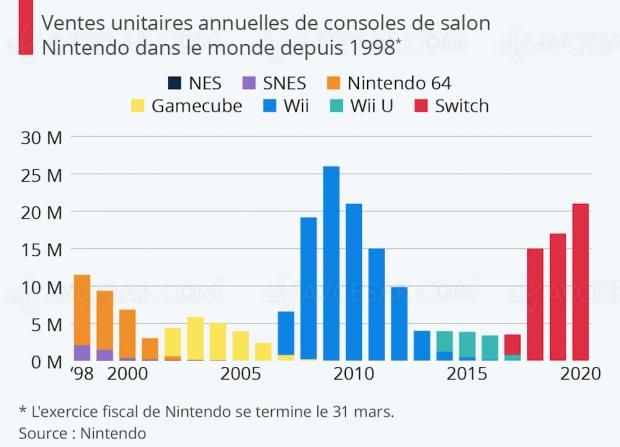 Nintendo Switch : la Wii bientôt détrônée ?