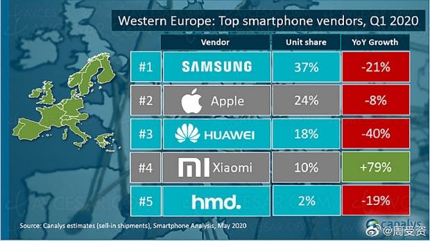 Les temps sont durs mais Samsung reste numéro 1 du smartphone en Europe
