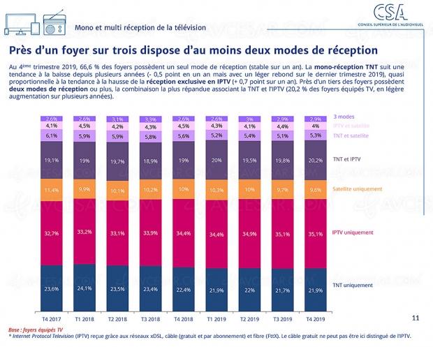 TNT : unique source de réception TV pour 22% des Français