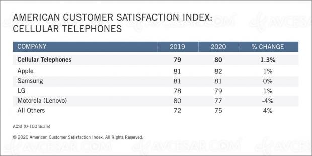 Apple, marque la plus satisfaisante pour les Américains