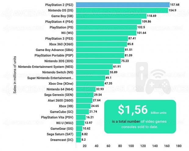 1,56 milliard de consoles vendues dans toute l'Histoire du jeu vidéo