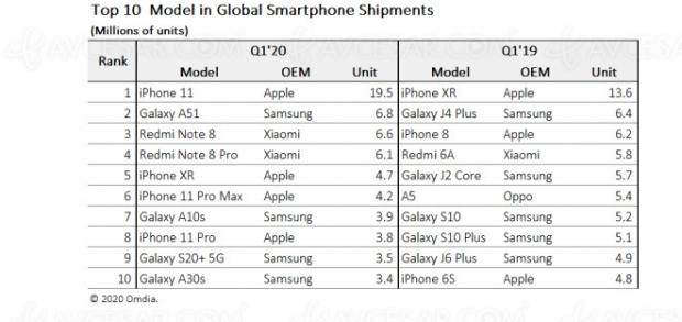 Et le smartphone le plus vendu en 2020 est…