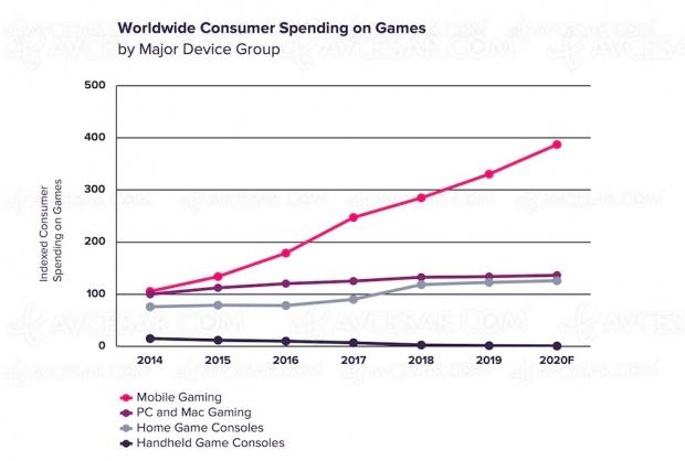 Année record en vue pour le jeu vidéo mobile